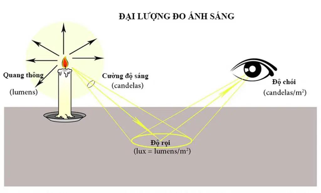 Độ rọi tiêu chuẩn không gây hại cho mắt