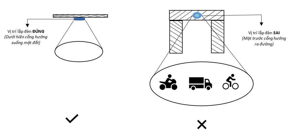 Hình ảnh so sánh 2 cách lắp đặt đèn cảm biến đúng và sai