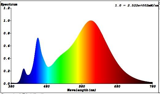 Phổ ánh sáng của đèn UFO330 150W/WBU