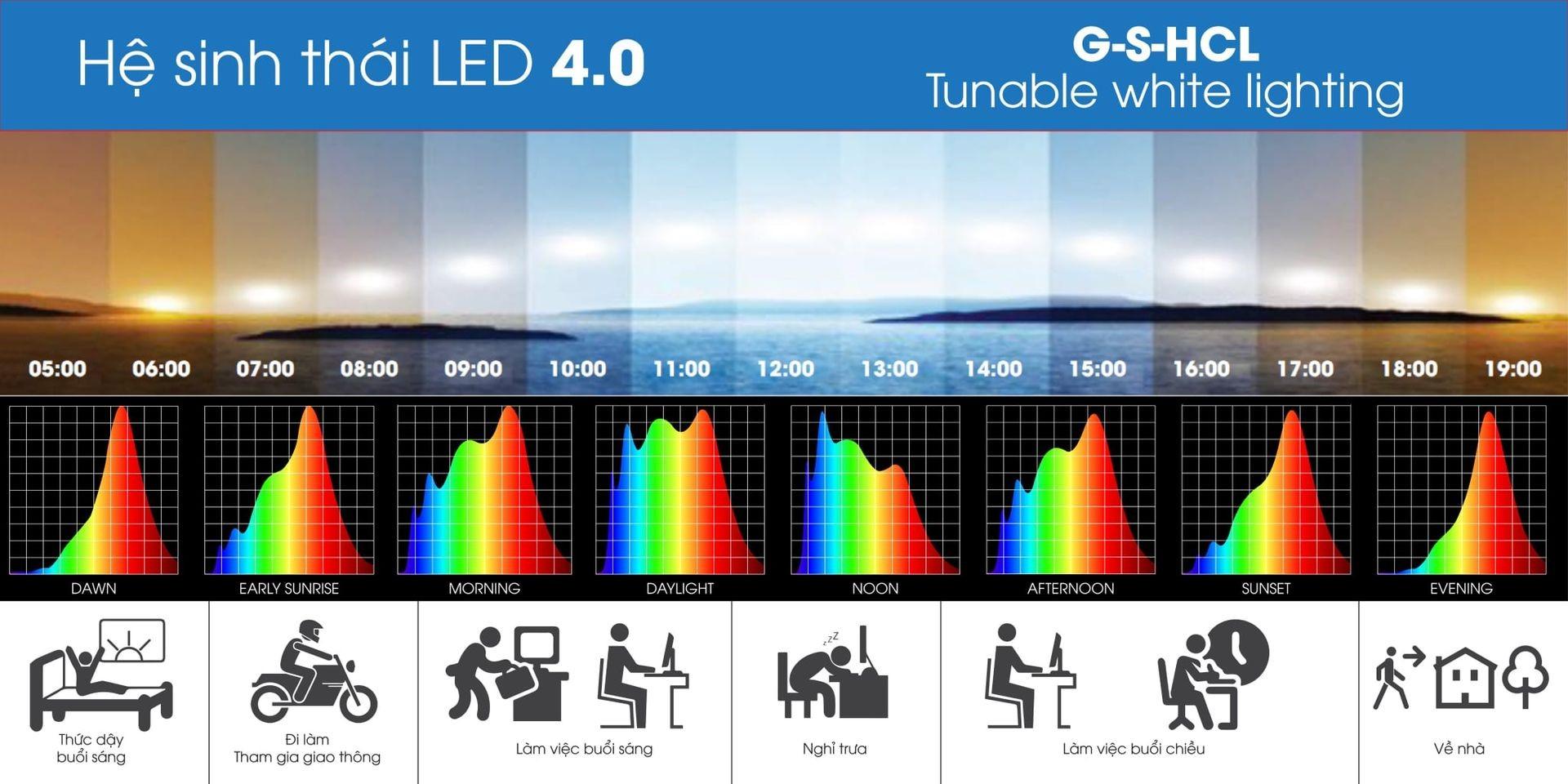 Hệ sinh thái LED 4.0