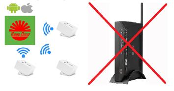 Các ổ cắm wifi có thể kết nối trực tiếp với nhau mà không cần Gateway