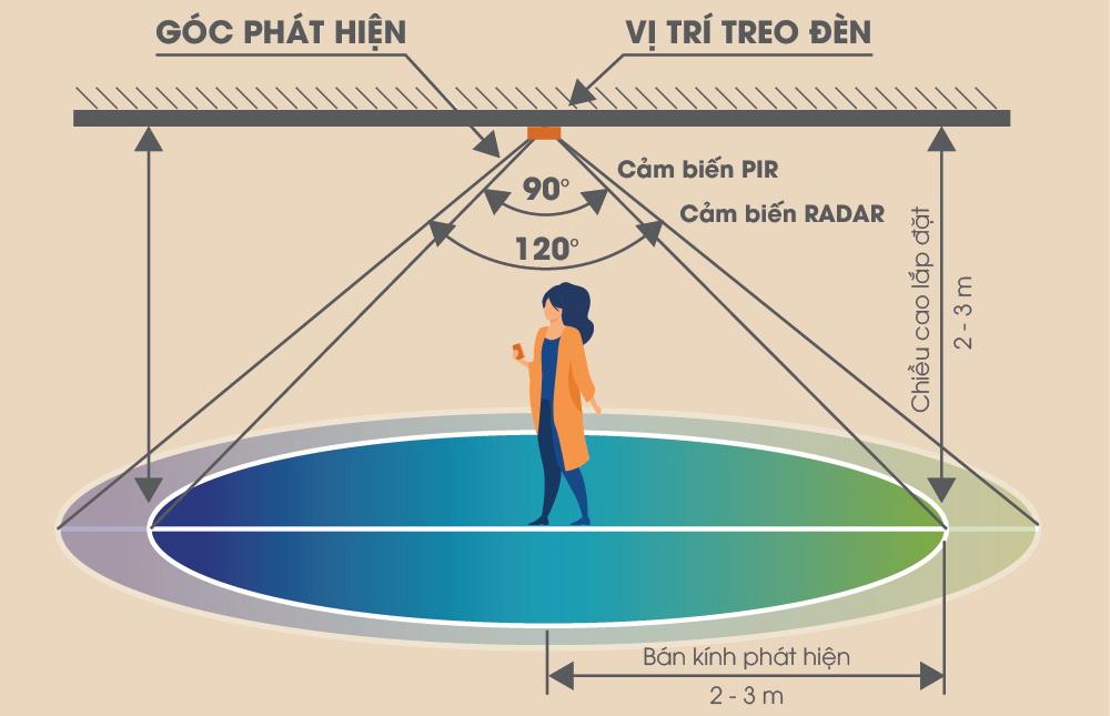 Ảnh so sánh góc cảm biến Rada và PIR