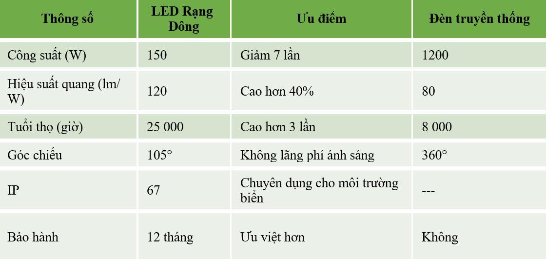 So sánh đèn truyền thống với đèn chiếu bè