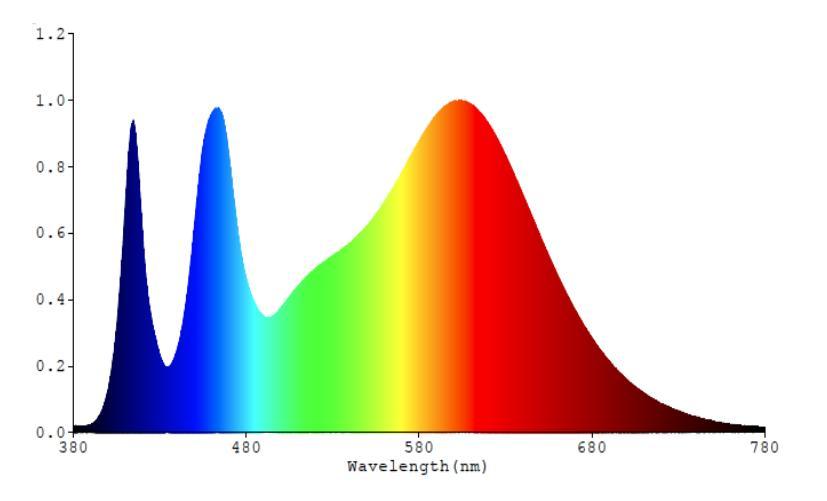Phổ đèn LED 120/16W WBU