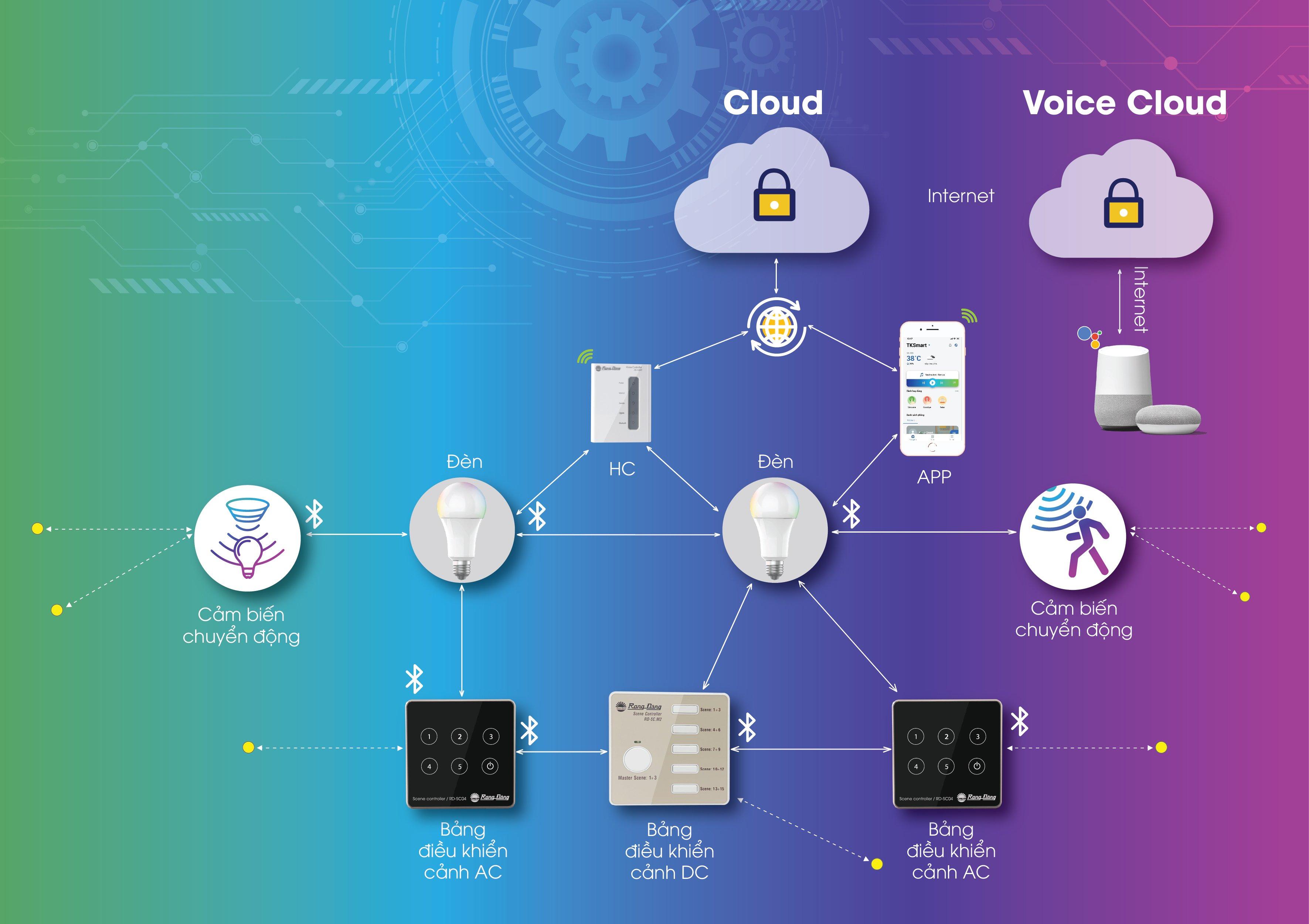 Bluetooth Mesh là chuẩn kết nối không dây tiên tiến nhất hiện nay